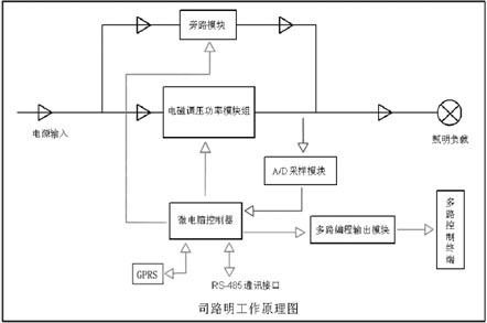 司路明路灯电效管理系统—节能柜系列(3em-slm)